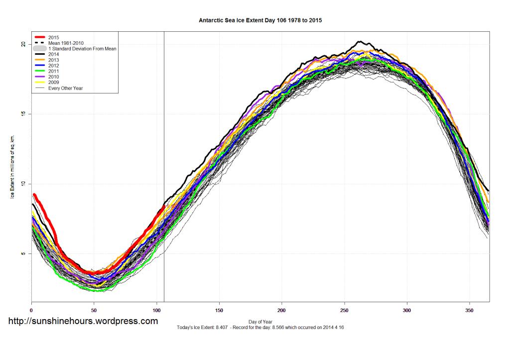 Antarctic_Sea_Ice_Extent_2015_Day_106_1981-2010