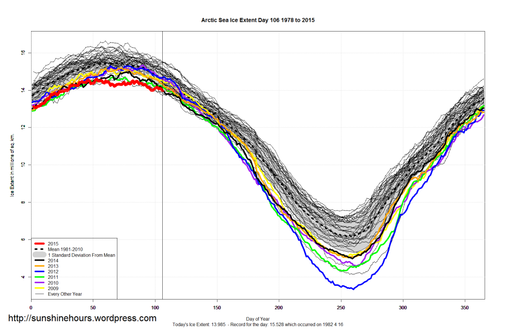 Arctic_Sea_Ice_Extent_2015_Day_106_1981-2010