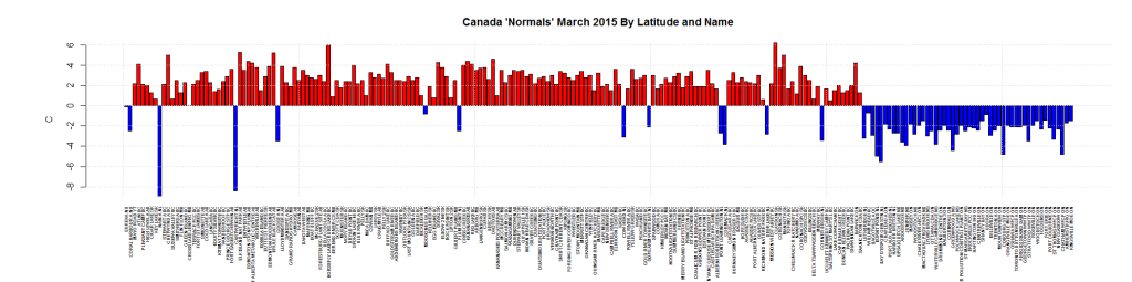 Canada 'Normals' March 2015 By Latitude and Name