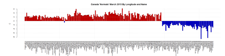 Canada 'Normals' March 2015 By Longitude and Name