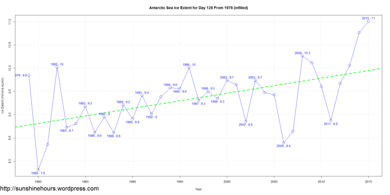 Antarctic Sea Ice Extent for Day 128 From 1978 (infilled)