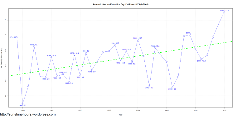 Antarctic Sea Ice Extent for Day 136 From 1978 (infilled)