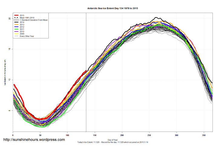 Antarctic_Sea_Ice_Extent_2015_Day_134_1981-2010
