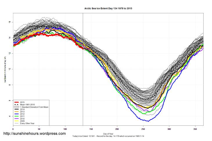 Arctic_Sea_Ice_Extent_2015_Day_134_1981-2010