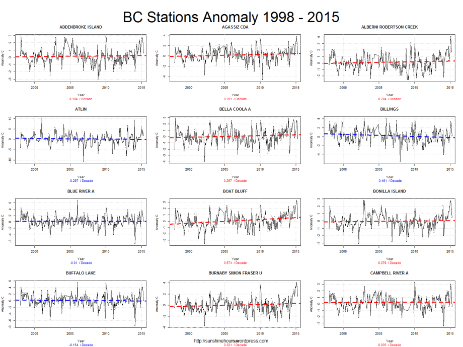 BC Stations Anomaly 1998 - 2015_pg1