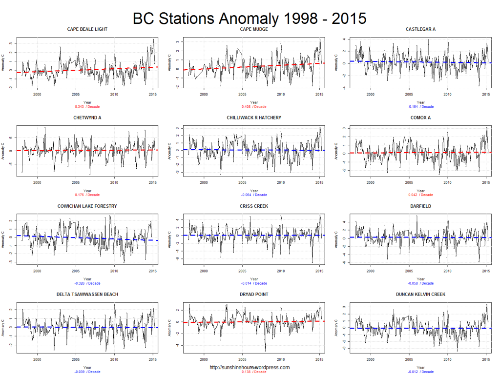 BC Stations Anomaly 1998 - 2015_pg2