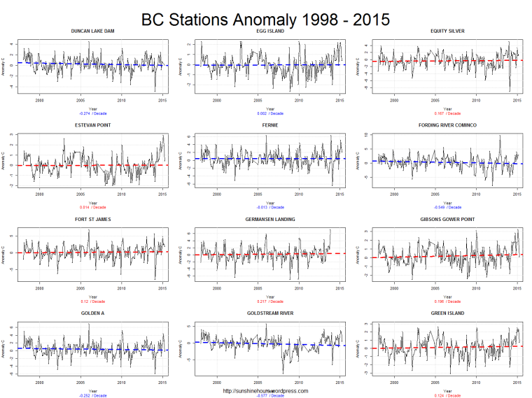 BC Stations Anomaly 1998 - 2015_pg3
