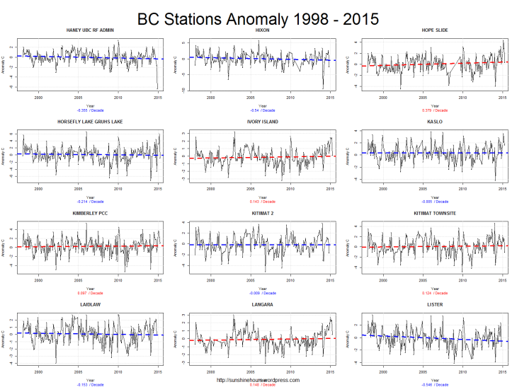 BC Stations Anomaly 1998 - 2015_pg4
