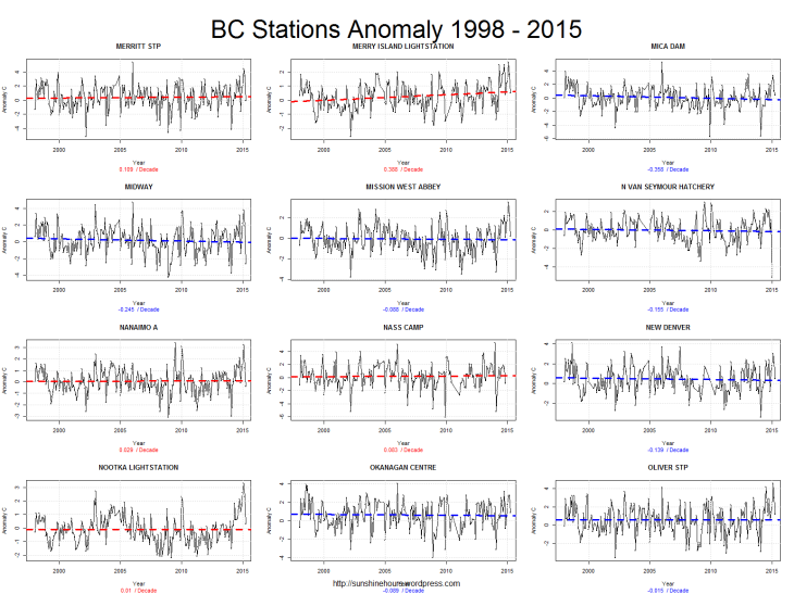 BC Stations Anomaly 1998 - 2015_pg5