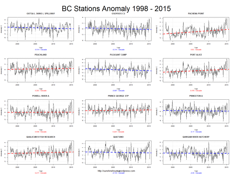 BC Stations Anomaly 1998 - 2015_pg6