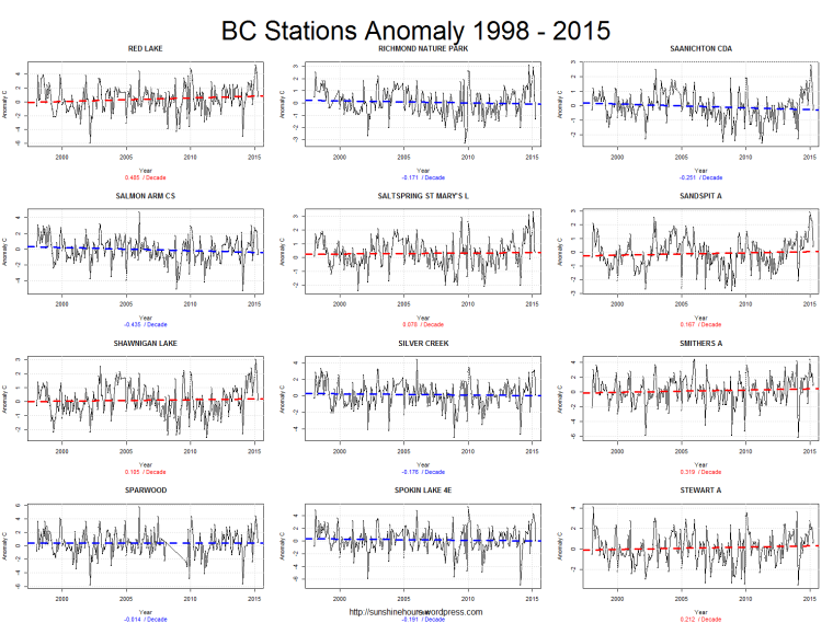 BC Stations Anomaly 1998 - 2015_pg7