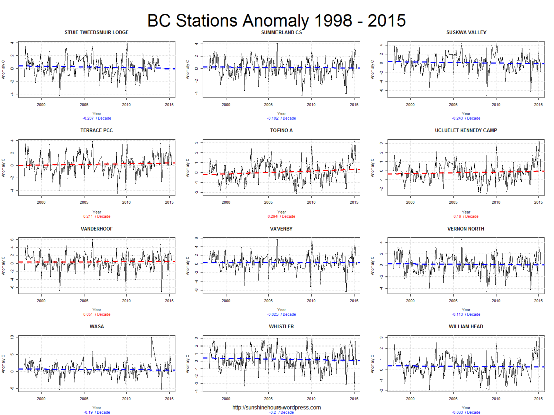 BC Stations Anomaly 1998 - 2015_pg8