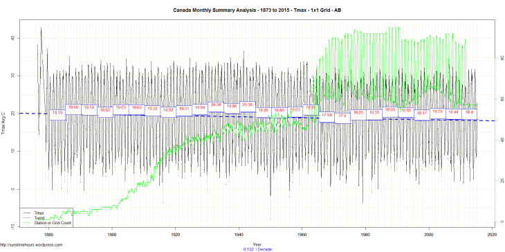 Canada Monthly Summary Analysis - 1873 to 2015 - Tmax - 1x1 Grid - AB