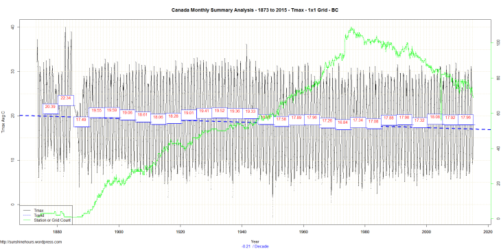 Canada Monthly Summary Analysis - 1873 to 2015 - Tmax - 1x1 Grid - BC