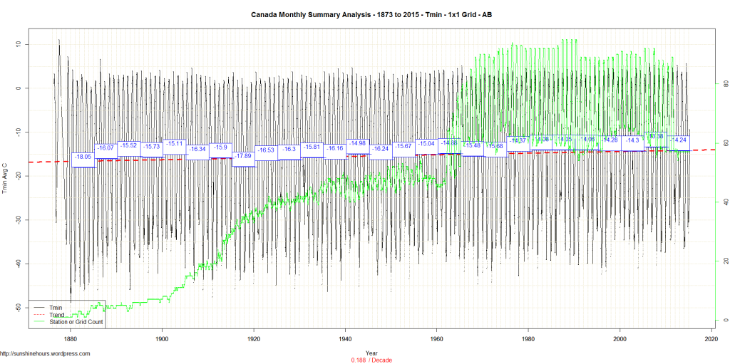 Canada Monthly Summary Analysis - 1873 to 2015 - Tmin - 1x1 Grid - AB