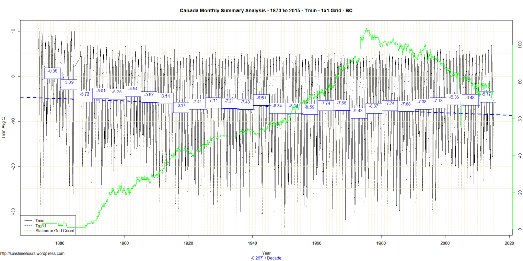 Canada Monthly Summary Analysis - 1873 to 2015 - Tmin - 1x1 Grid - BC