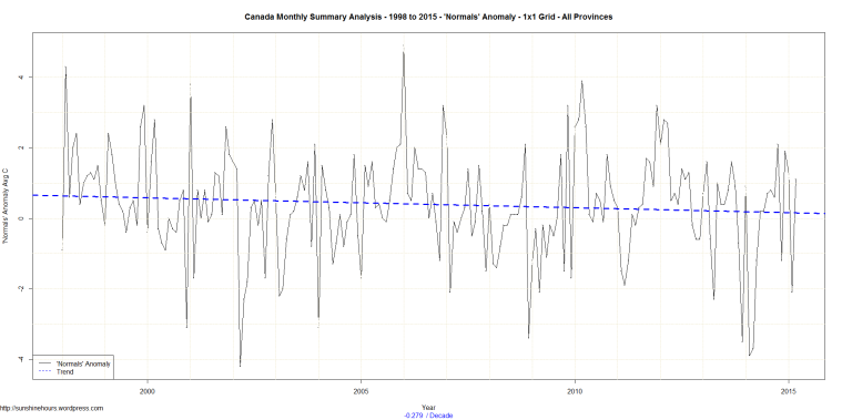 Canada Monthly Summary Analysis - 1998 to 2015 - 'Normals' Anomaly - 1x1 Grid - All Provinces