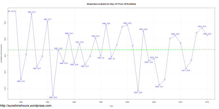 Global Sea Ice Extent for Day 147 From 1978 (infilled)