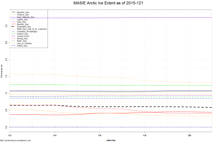 MASIE Arctic Ice Extent as of 2015-121