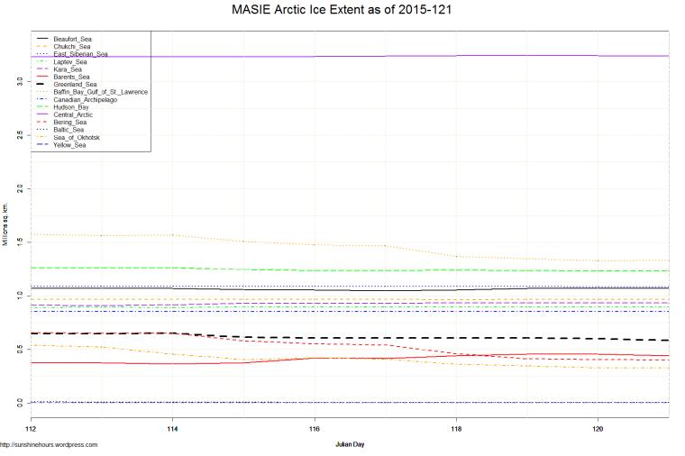MASIE Arctic Ice Extent as of 2015-121