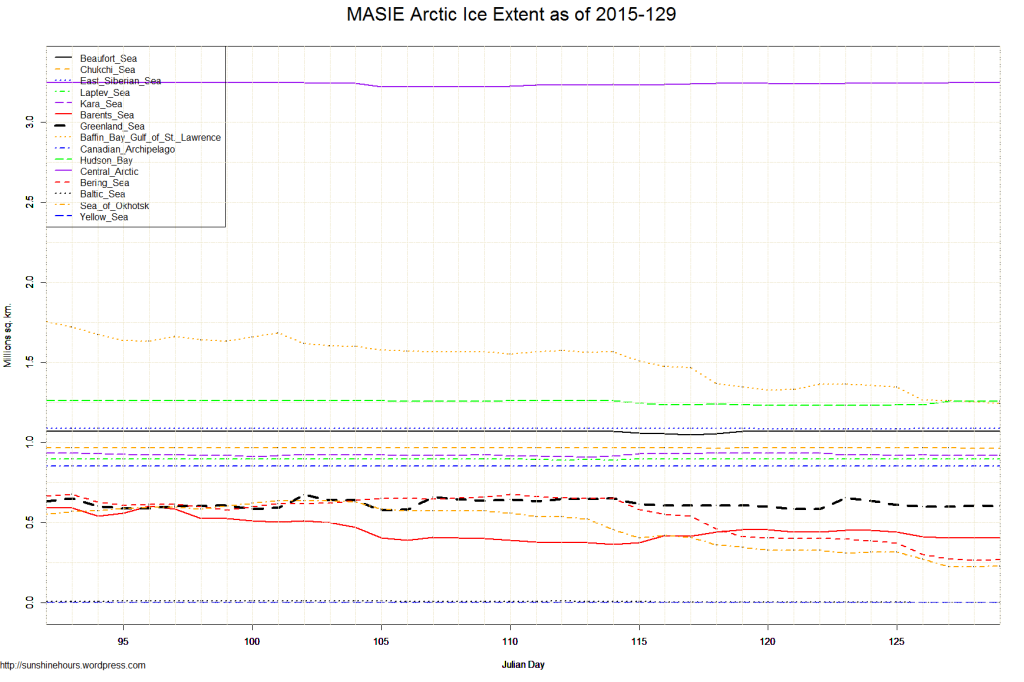 MASIE Arctic Ice Extent as of 2015-129