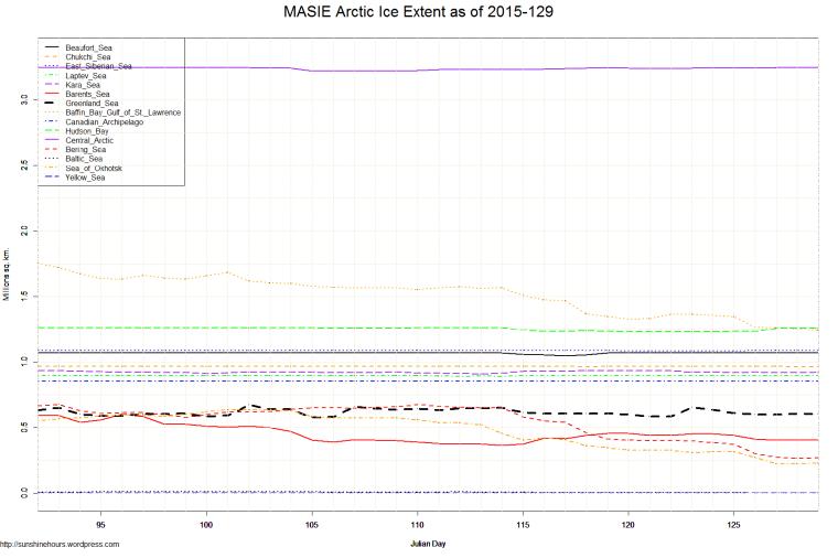 MASIE Arctic Ice Extent as of 2015-129