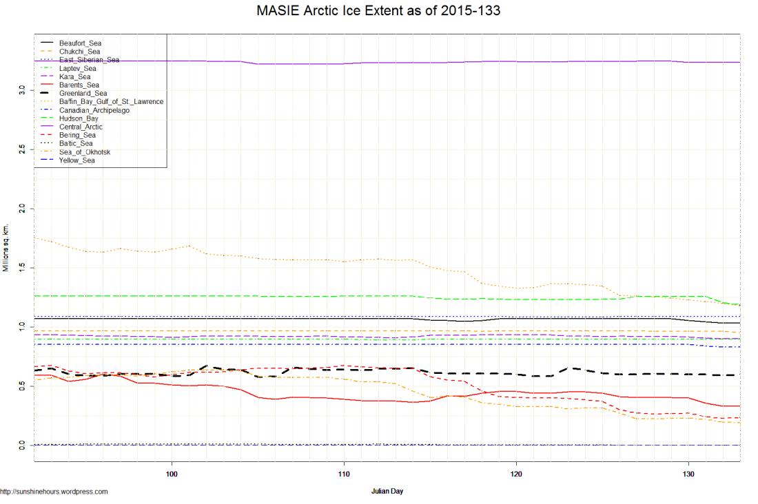 MASIE Arctic Ice Extent as of 2015-133