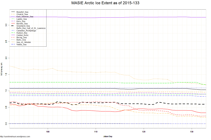 MASIE Arctic Ice Extent as of 2015-133