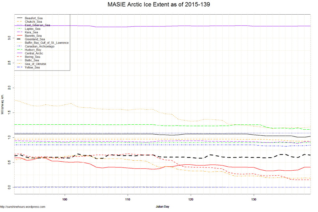 MASIE Arctic Ice Extent as of 2015-139