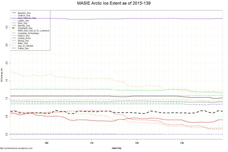 MASIE Arctic Ice Extent as of 2015-139