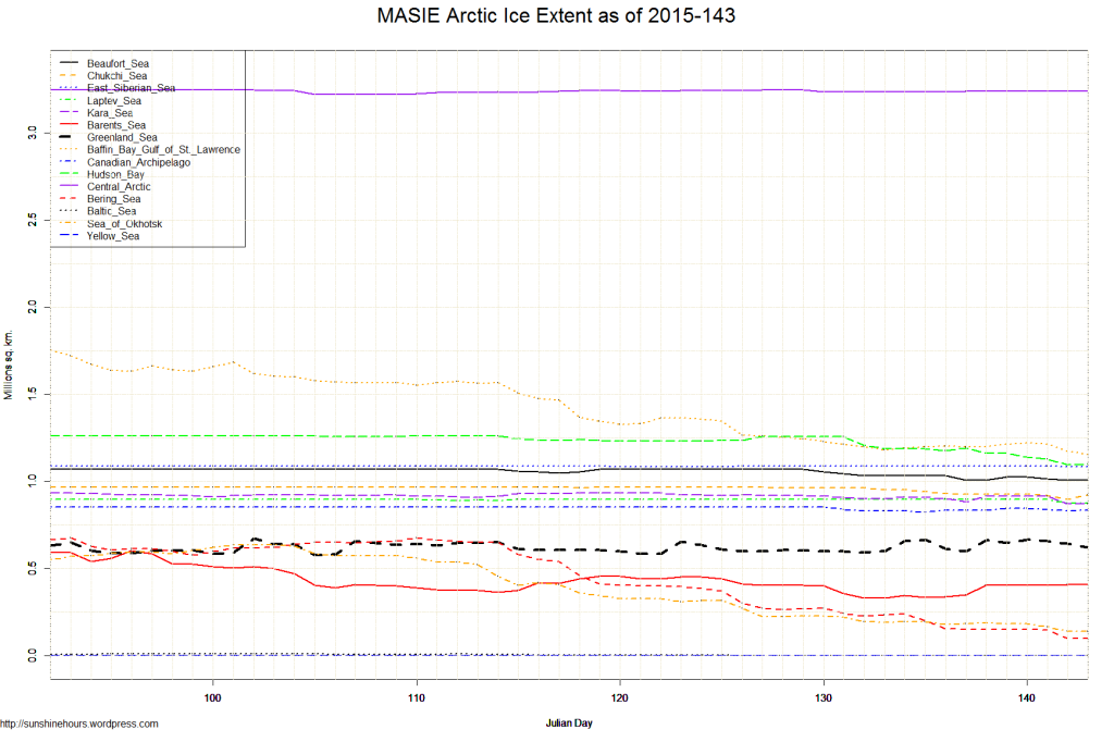 MASIE Arctic Ice Extent as of 2015-143