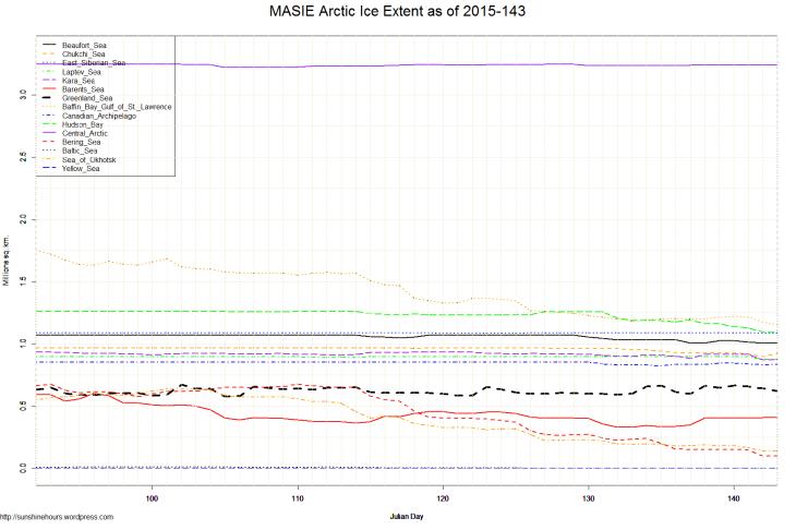 MASIE Arctic Ice Extent as of 2015-143