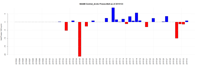 MASIE Central_Arctic Freeze.Melt as of 2015133