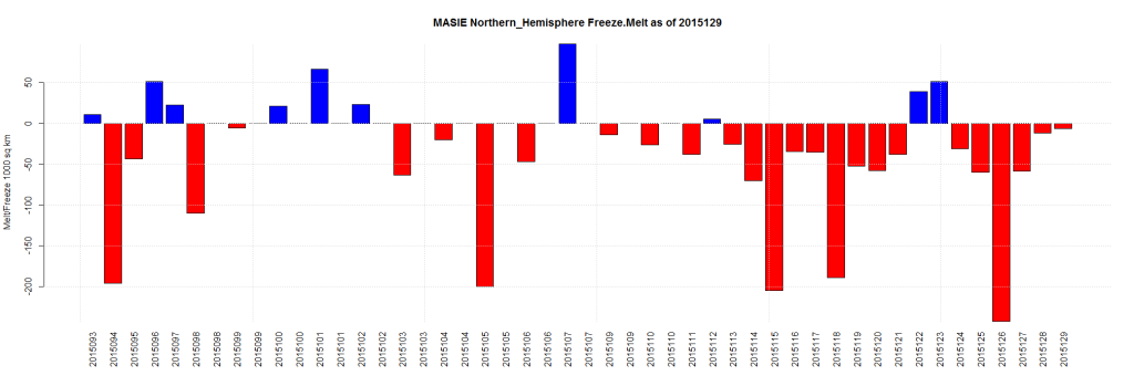 MASIE Northern_Hemisphere Freeze.Melt as of 2015129