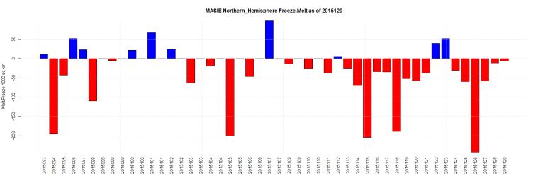 MASIE Northern_Hemisphere Freeze.Melt as of 2015129