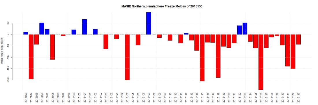 MASIE Northern_Hemisphere Freeze.Melt as of 2015133