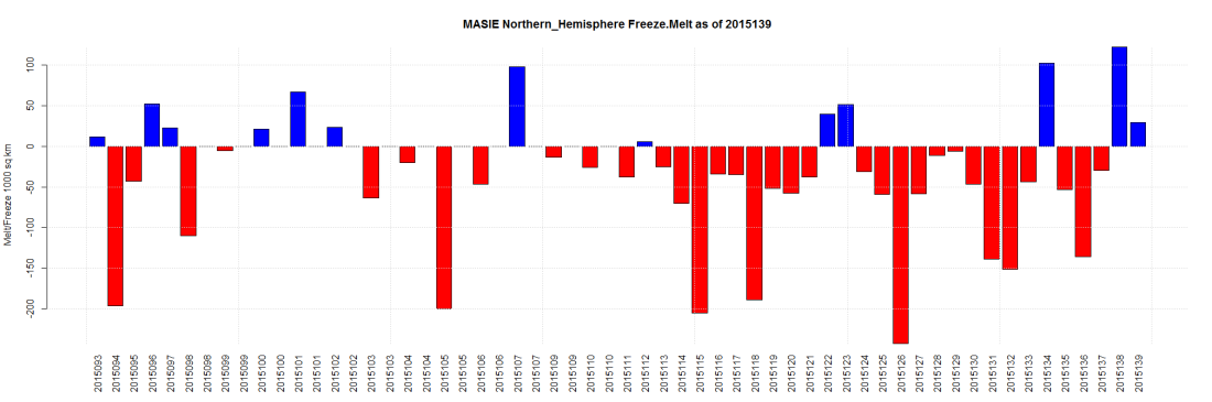 MASIE Northern_Hemisphere Freeze.Melt as of 2015139