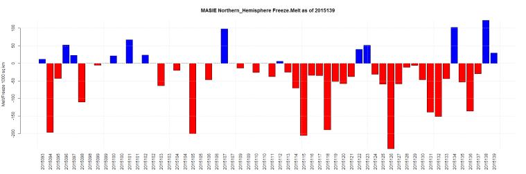 MASIE Northern_Hemisphere Freeze.Melt as of 2015139
