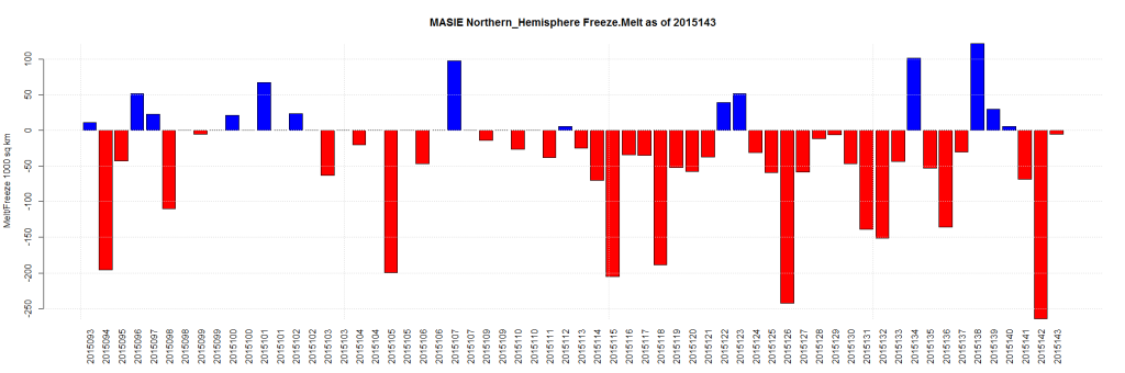 MASIE Northern_Hemisphere Freeze.Melt as of 2015143