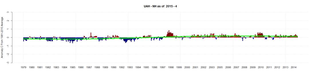 UAH - NH as of  2015 - 4