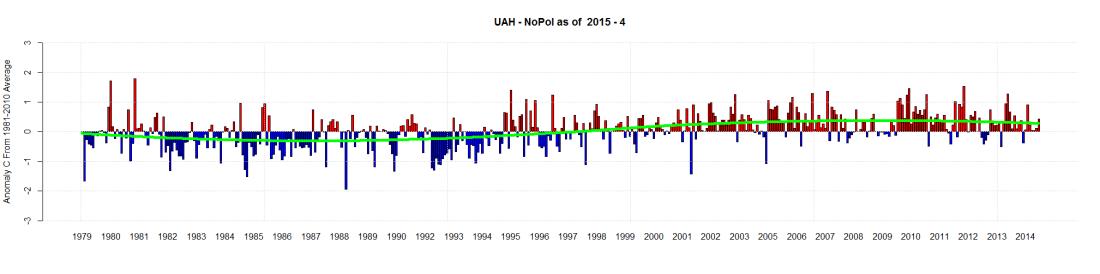 UAH - NoPol as of  2015 - 4