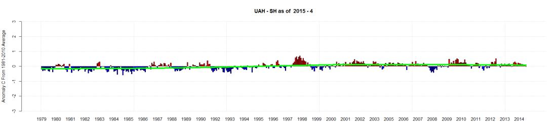 UAH - SH as of  2015 - 4