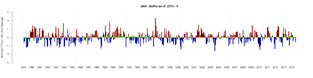 UAH - SoPol as of  2015 - 4
