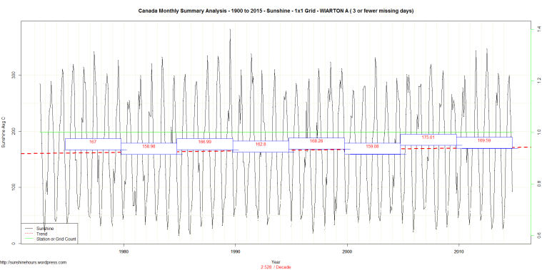 Canada Monthly Summary Analysis - 1900 to 2015 - Sunshine - 1x1 Grid - WIARTON A ( 3 or fewer missing days)