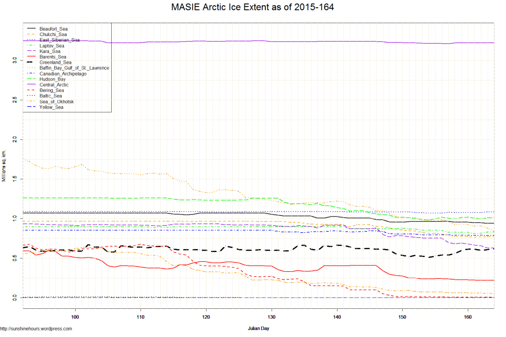 MASIE Arctic Ice Extent as of 2015-164