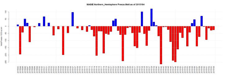MASIE Northern_Hemisphere Freeze.Melt as of 2015164
