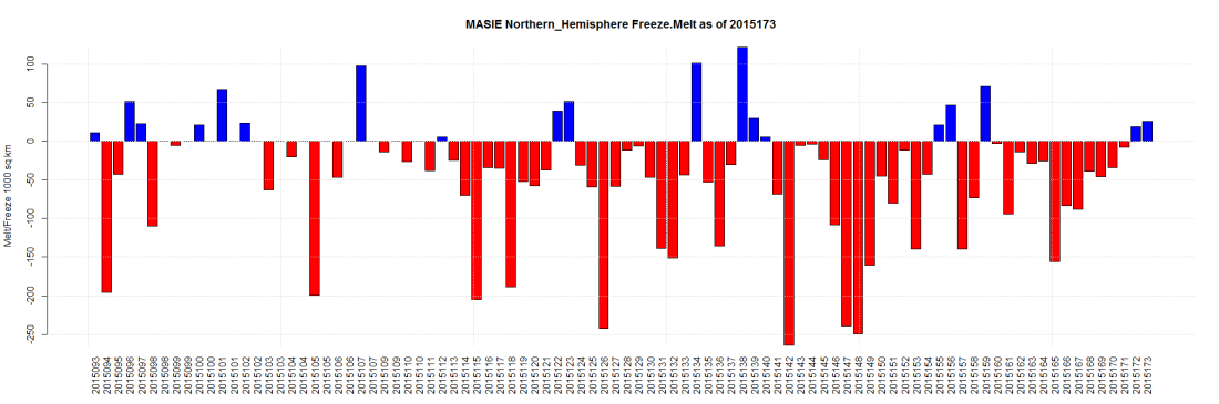 MASIE Northern_Hemisphere Freeze.Melt as of 2015173