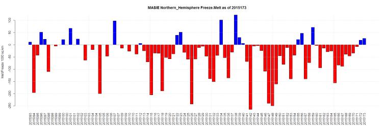 MASIE Northern_Hemisphere Freeze.Melt as of 2015173