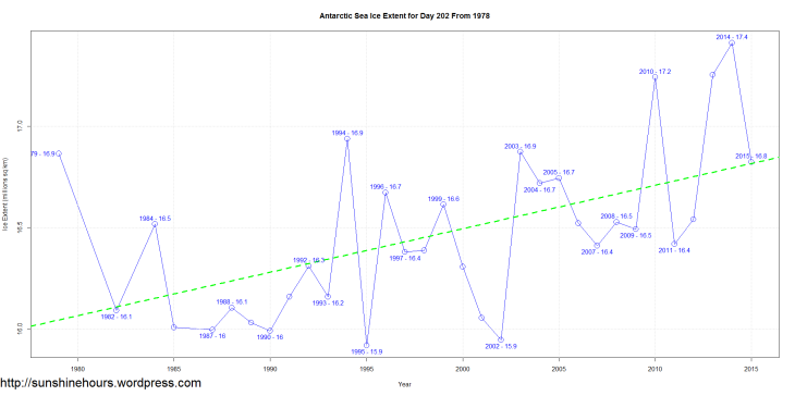 Antarctic Sea Ice Extent for Day 202 From 1978