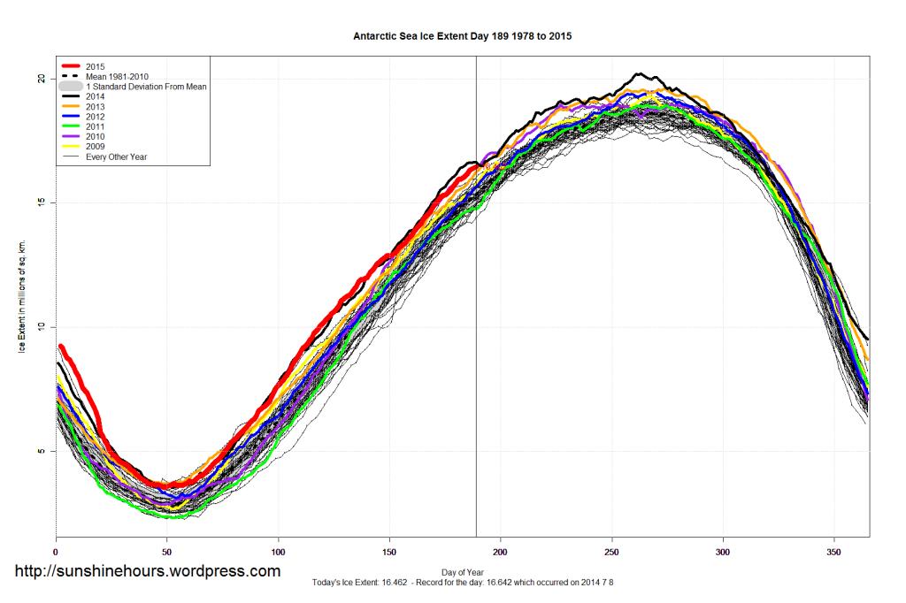 Antarctic_Sea_Ice_Extent_2015_Day_189_1981-2010
